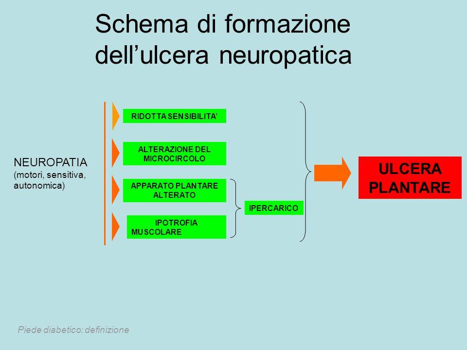 ALTERAZIONE DEL MICROCIRCOLO APPARATO PLANTARE ALTERATO