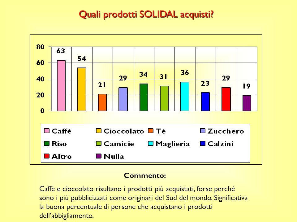 Quali prodotti SOLIDAL acquisti