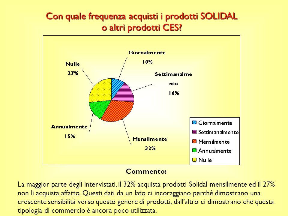 Con quale frequenza acquisti i prodotti SOLIDAL o altri prodotti CES