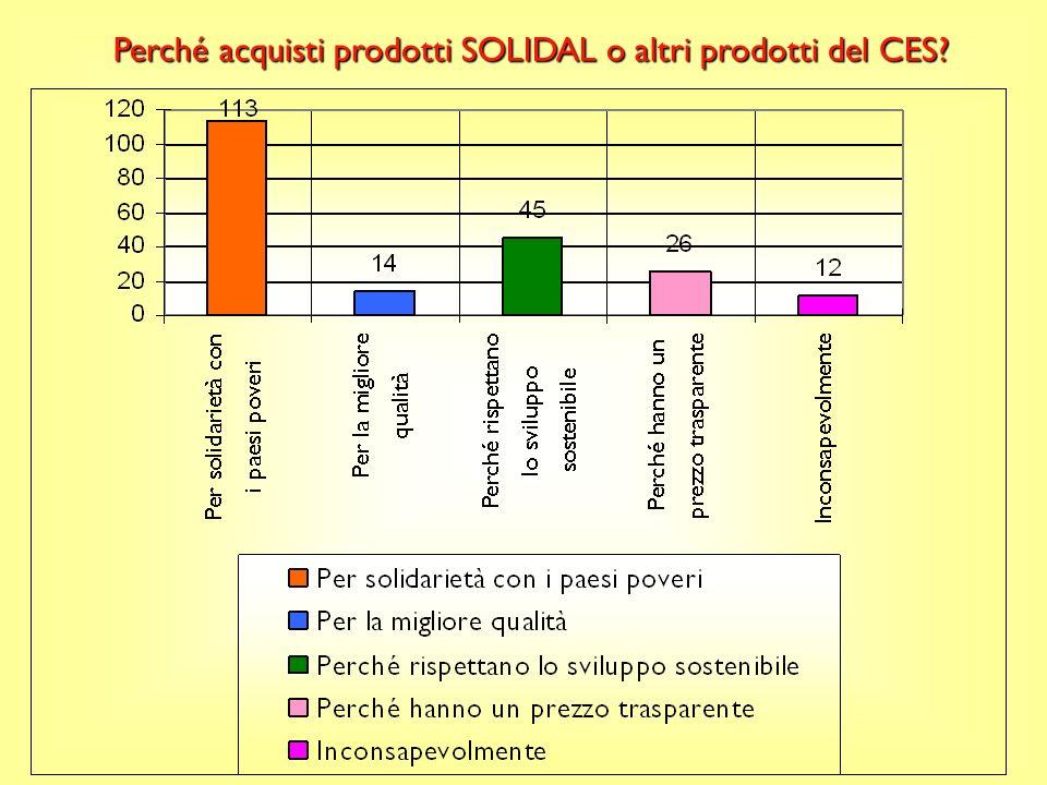 Perché acquisti prodotti SOLIDAL o altri prodotti del CES