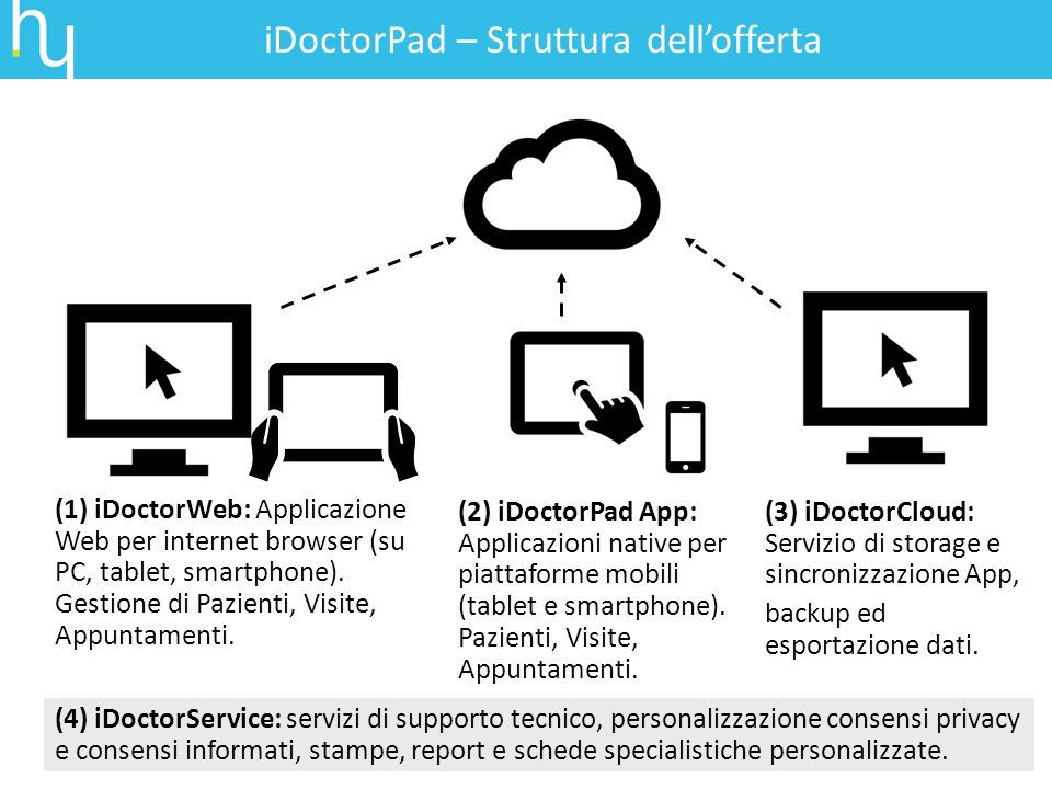 iDoctorPad – Struttura dell'offerta