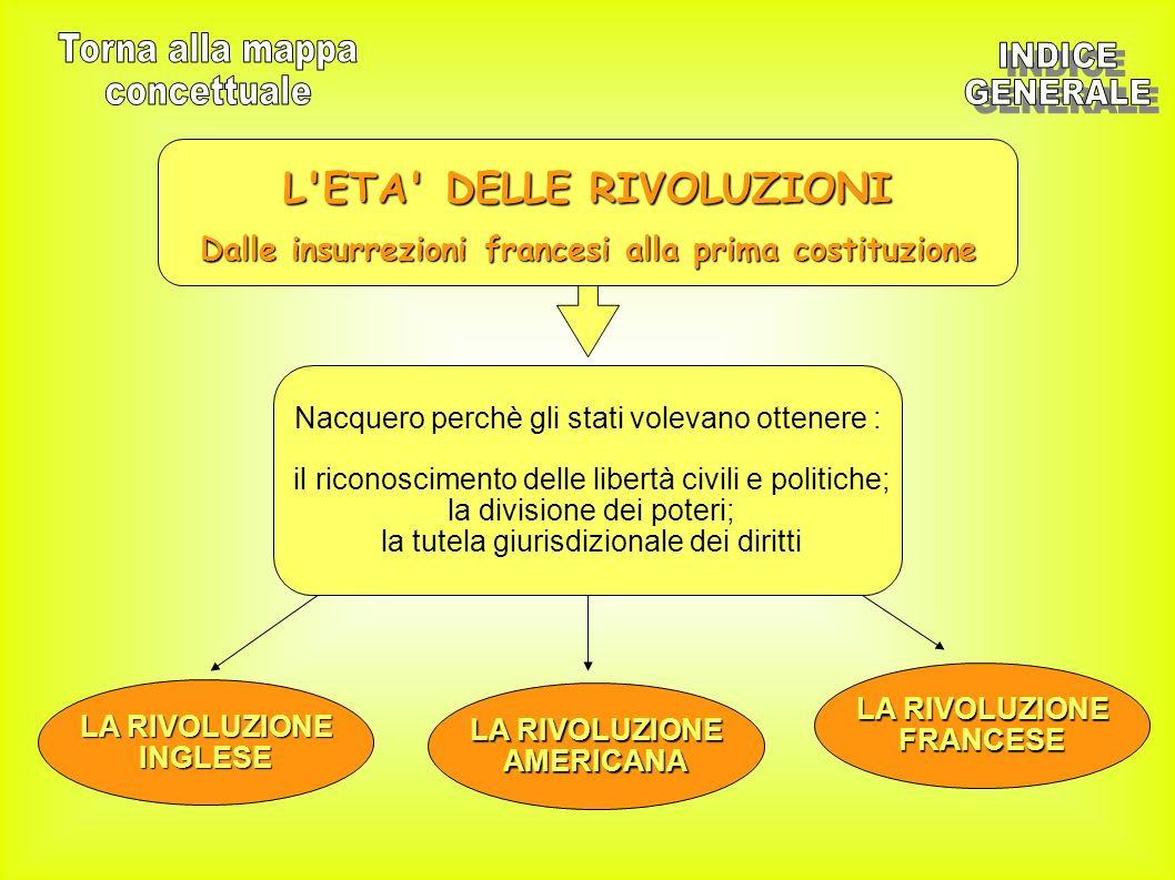 Torna alla mappa INDICE concettuale GENERALE L ETA DELLE RIVOLUZIONI