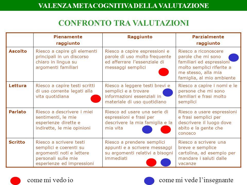 VALENZA METACOGNITIVA DELLA VALUTAZIONE CONFRONTO TRA VALUTAZIONI