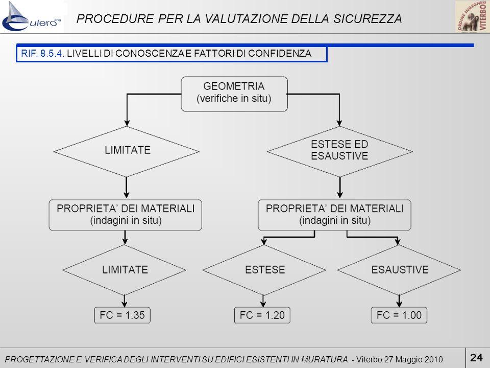 PROCEDURE PER LA VALUTAZIONE DELLA SICUREZZA
