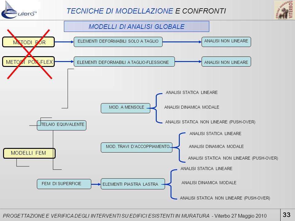 TECNICHE DI MODELLAZIONE E CONFRONTI