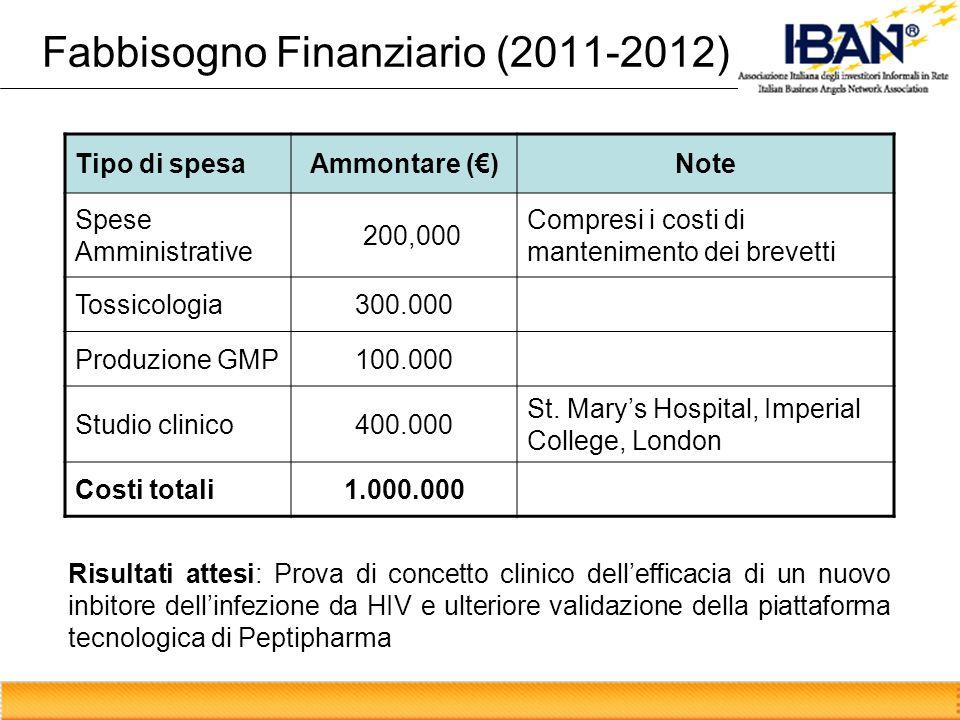 Fabbisogno Finanziario (2011-2012)