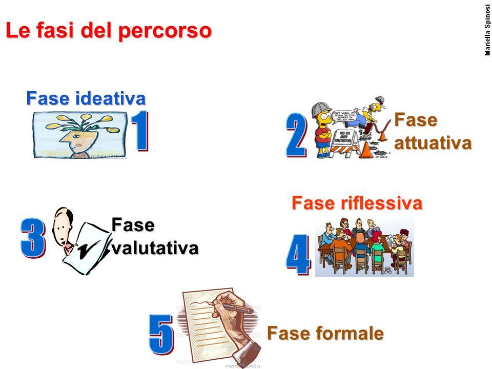 1 2 3 4 5 Le fasi del percorso Fase ideativa Fase attuativa