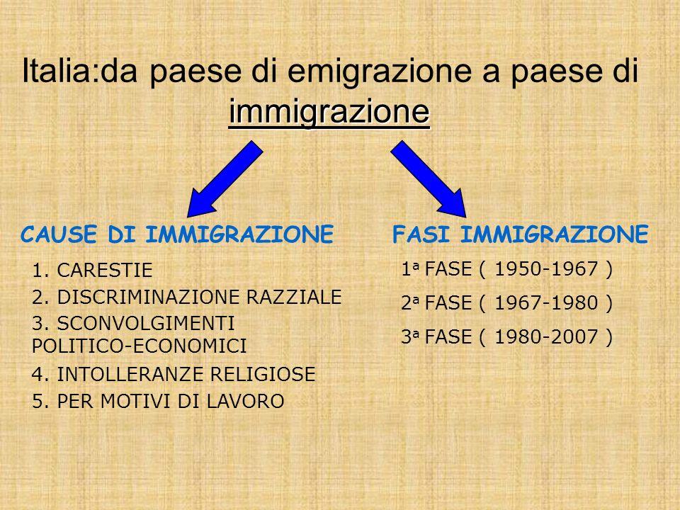 Italia:da paese di emigrazione a paese di immigrazione