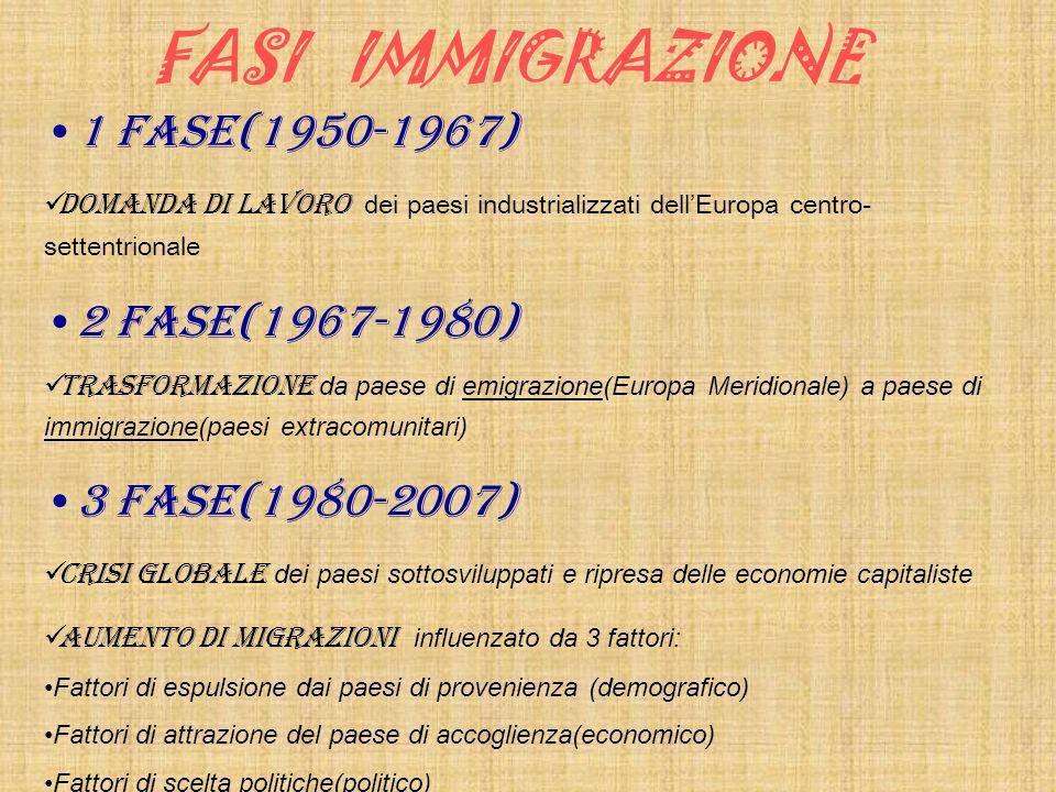 FASI IMMIGRAZIONE 1 FASE(1950-1967) 2 FASE(1967-1980)
