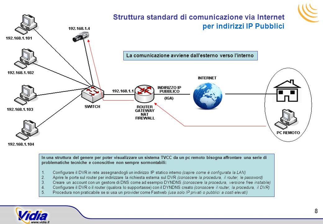 Struttura standard di comunicazione via Internet