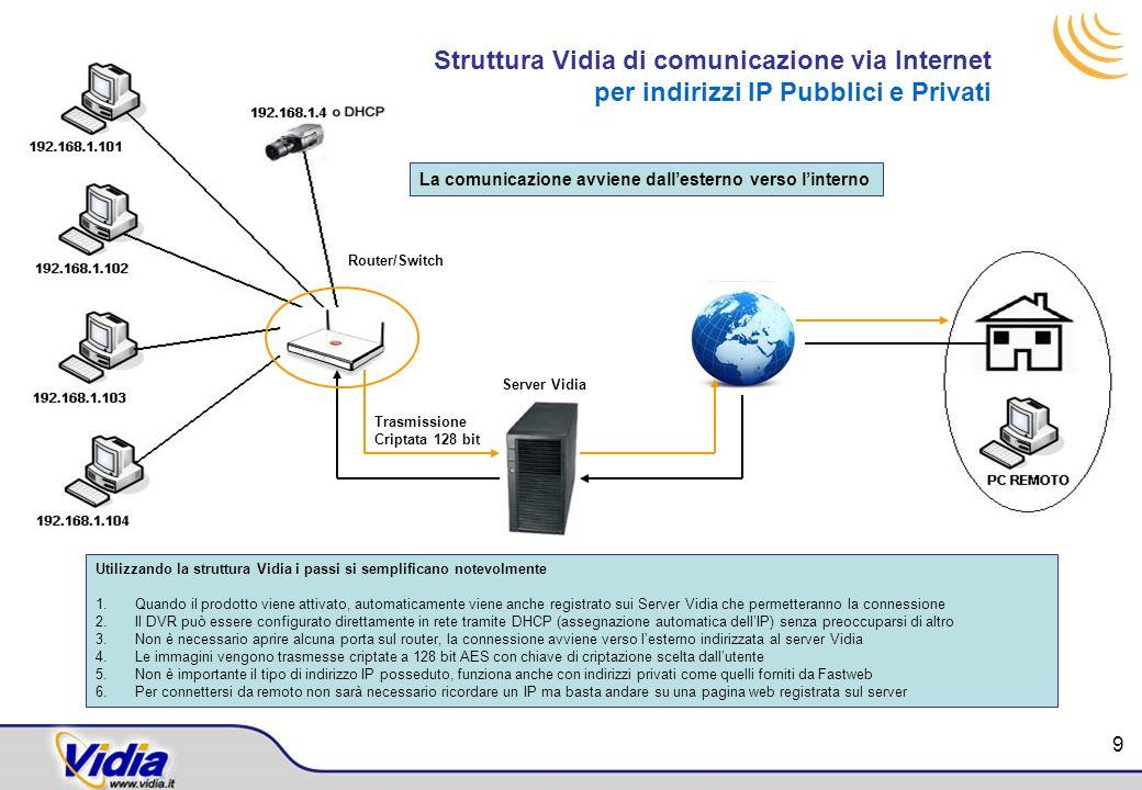 Struttura Vidia di comunicazione via Internet