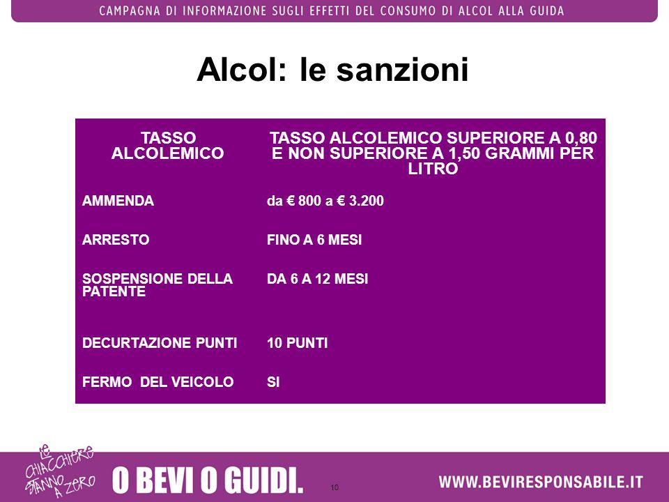 Alcol: le sanzioni TASSO ALCOLEMICO