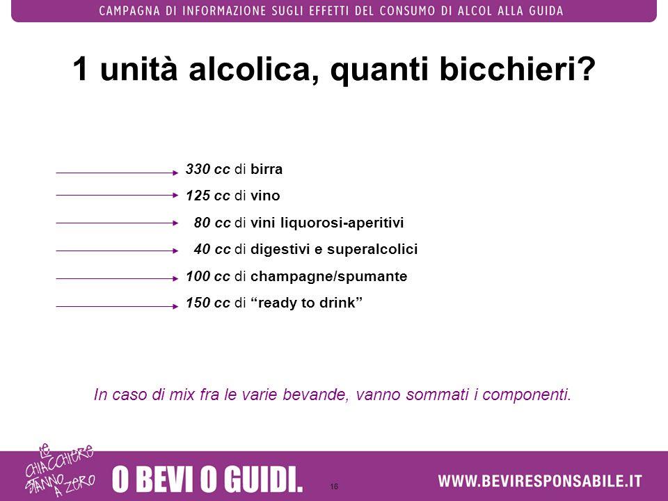 1 unità alcolica, quanti bicchieri