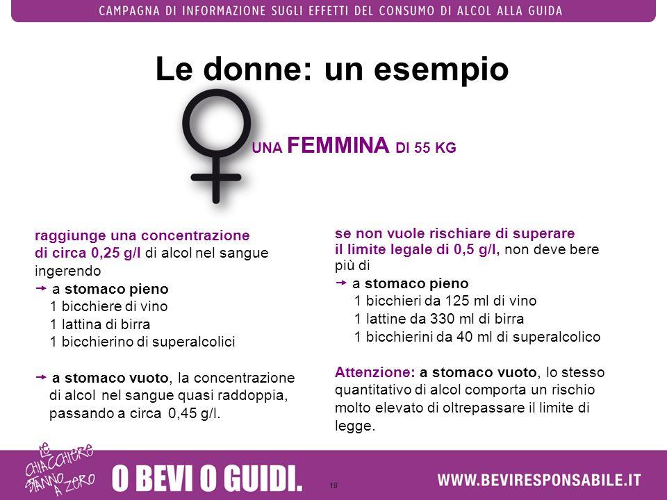 Le donne: un esempio UNA FEMMINA DI 55 KG raggiunge una concentrazione