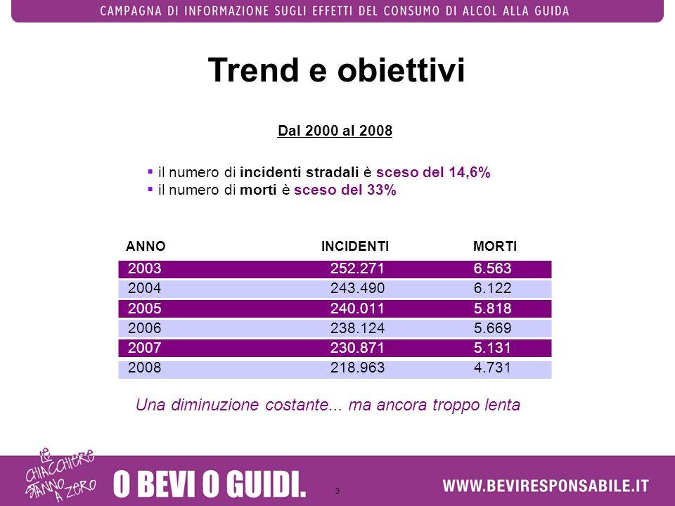 Trend e obiettivi Una diminuzione costante... ma ancora troppo lenta