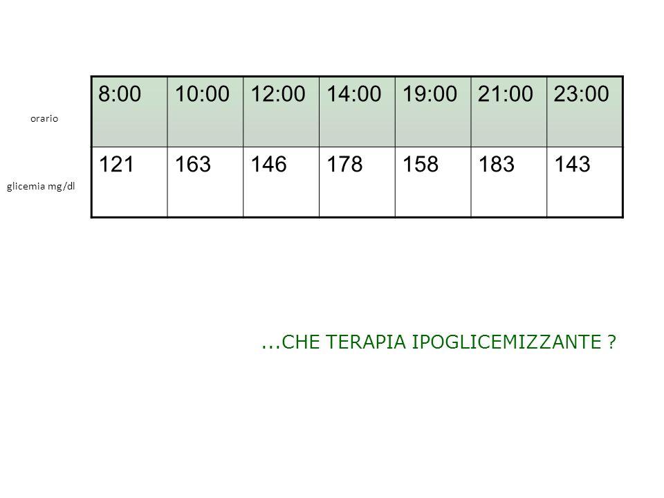8:00 10:00. 12:00. 14:00. 19:00. 21:00. 23:00. 121. 163. 146. 178. 158. 183. 143. orario.