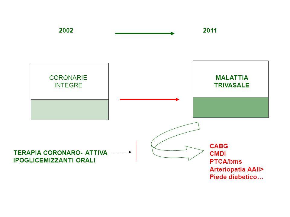 2002 2011. CORONARIE INTEGRE. MALATTIA TRIVASALE. CABG. CMDI. PTCA/bms. Arteriopatia AAII> Piede diabetico…
