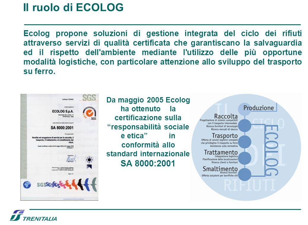Il ruolo di ECOLOG