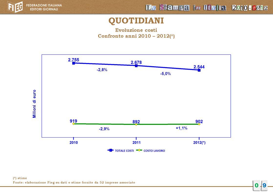 Evoluzione costi Confronto anni 2010 – 2012(*)