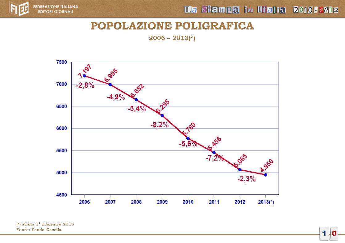 POPOLAZIONE POLIGRAFICA