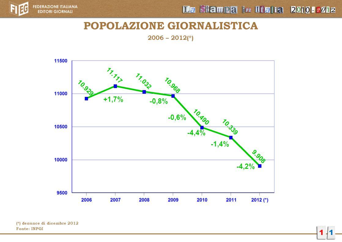 POPOLAZIONE GIORNALISTICA