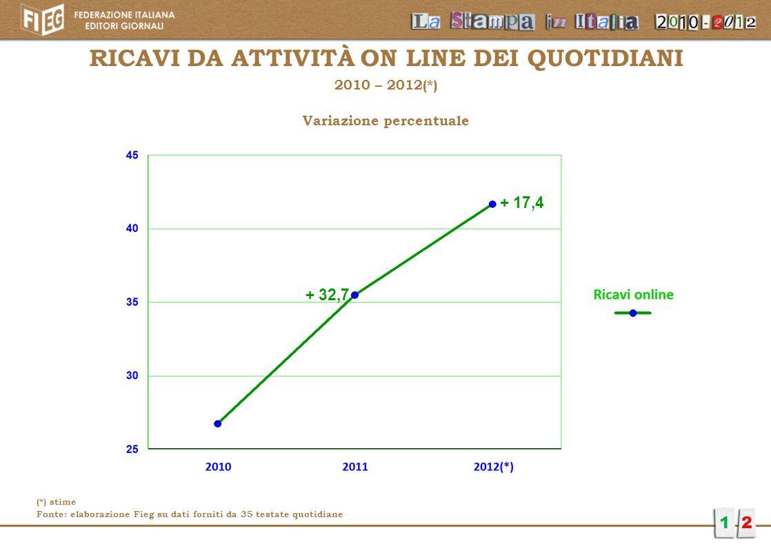 RICAVI DA ATTIVITà ON LINE DEI QUOTIDIANI Variazione percentuale