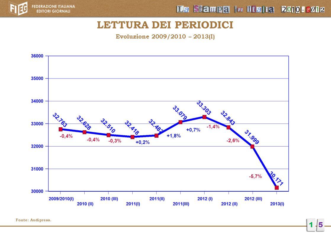 LETTURA DEI PERIODICI 1 5 Evoluzione 2009/2010 – 2013(I) -1,4% +0,7%