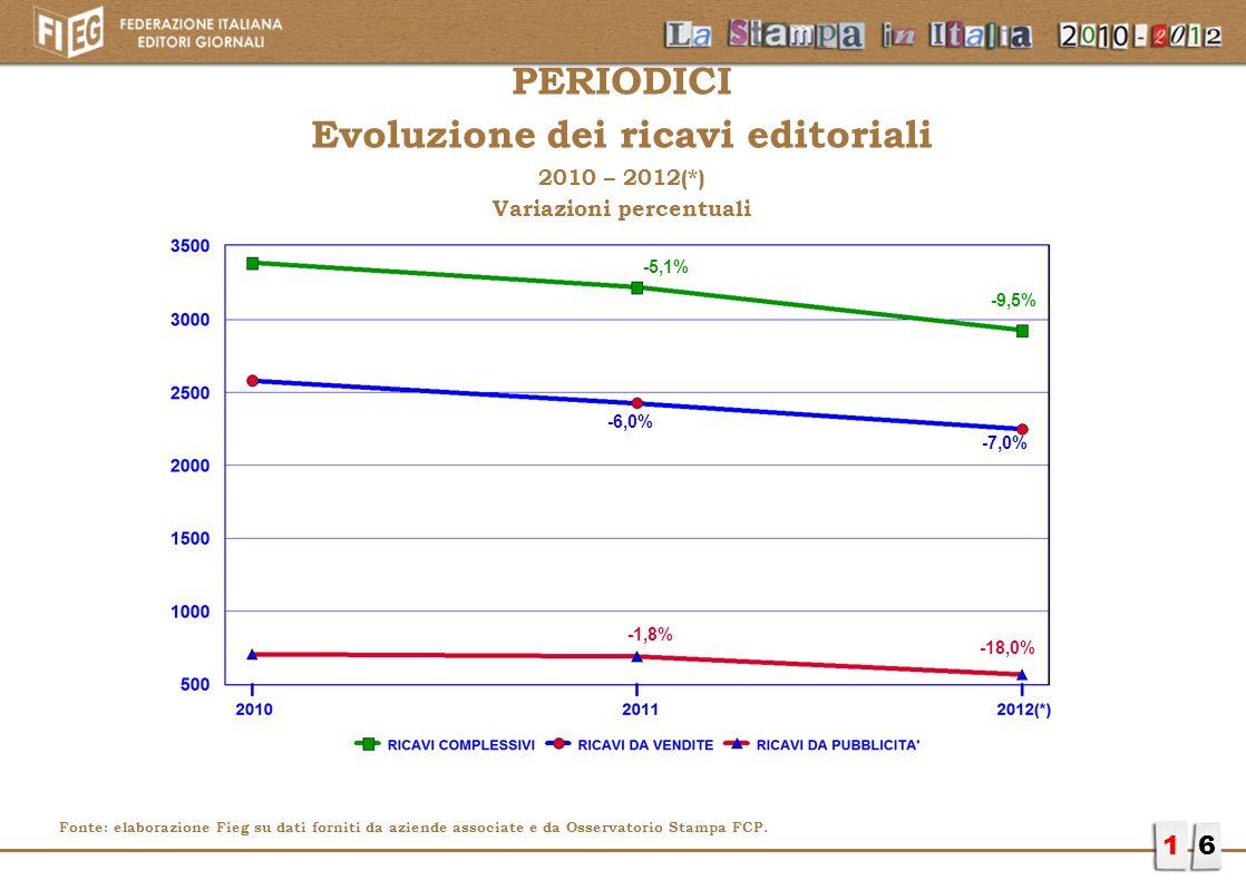 Evoluzione dei ricavi editoriali Variazioni percentuali