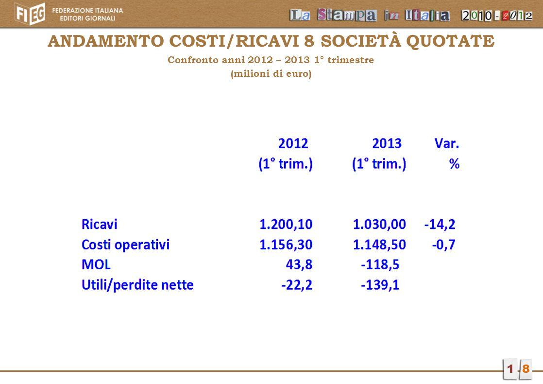 ANDAMENTO COSTI/RICAVI 8 SOCIETà QUOTATE