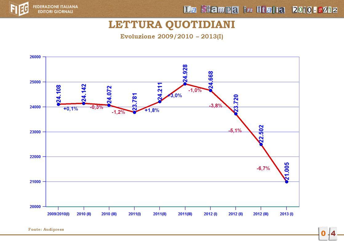 LETTURA QUOTIDIANI 4 Evoluzione 2009/2010 – 2013(I) -1,0% +3,0% -3,8%