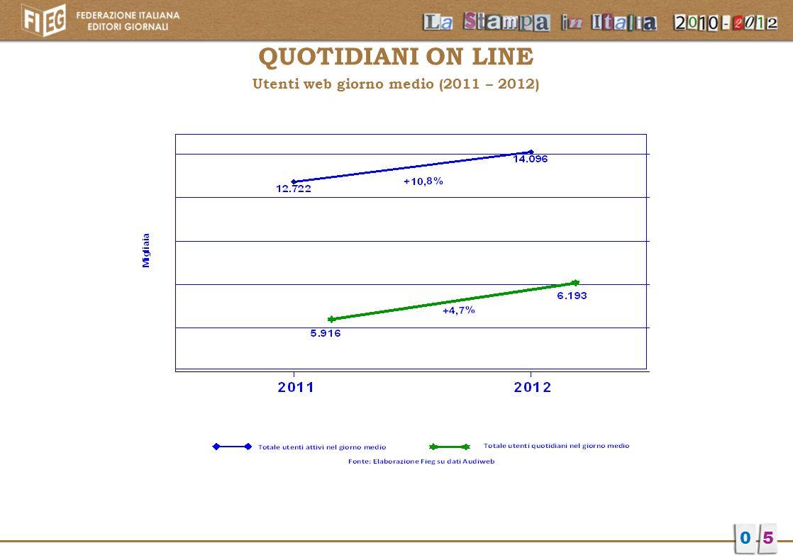 Utenti web giorno medio (2011 – 2012)
