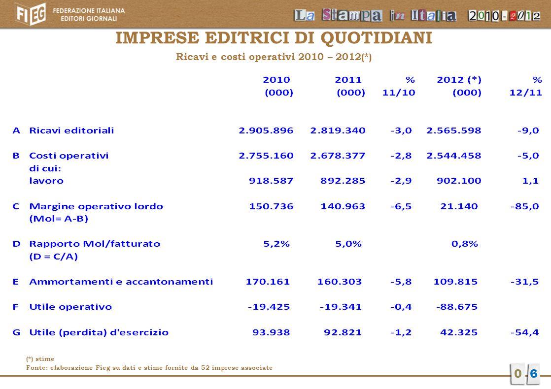 IMPRESE EDITRICI DI QUOTIDIANI Ricavi e costi operativi 2010 – 2012(*)