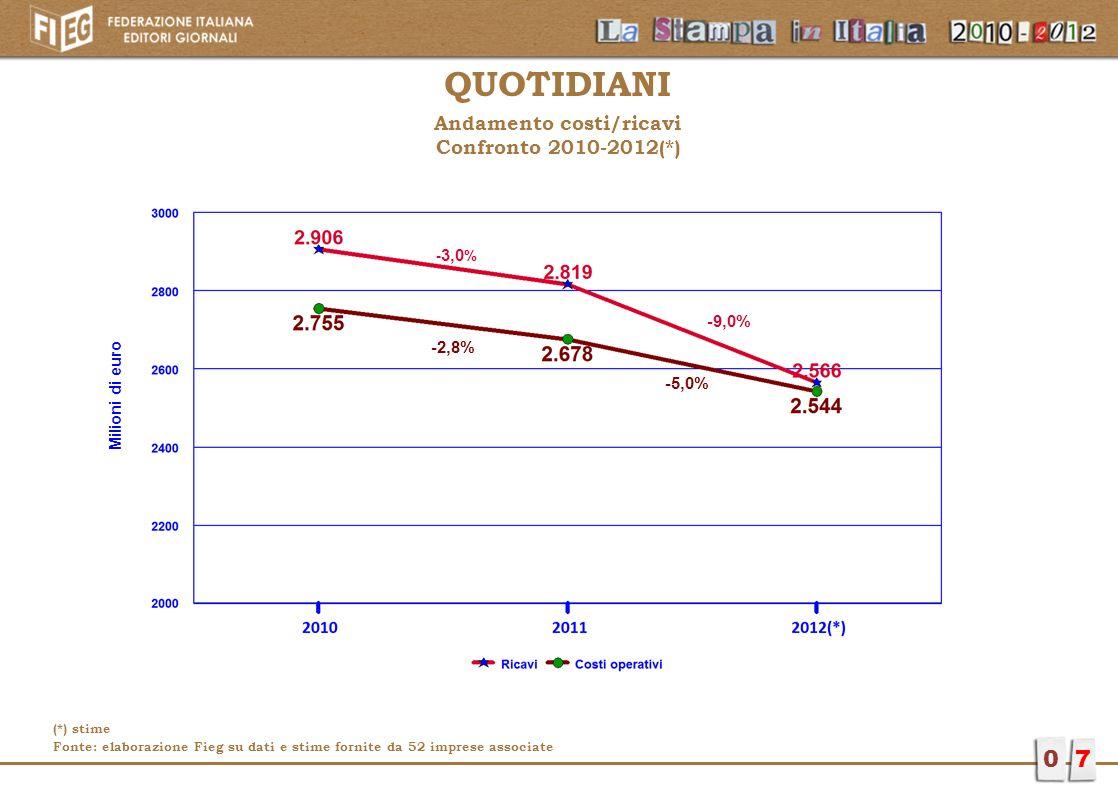 Andamento costi/ricavi Confronto 2010-2012(*)