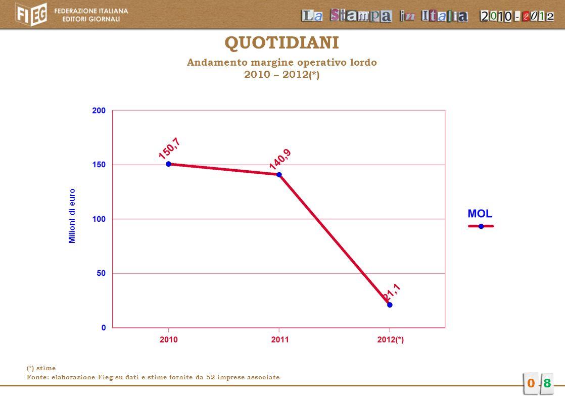 Andamento margine operativo lordo 2010 – 2012(*)