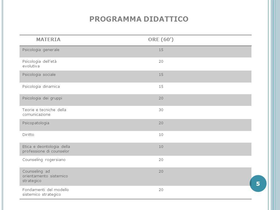 PROGRAMMA DIDATTICO MATERIA ORE (60') Psicologia generale 15