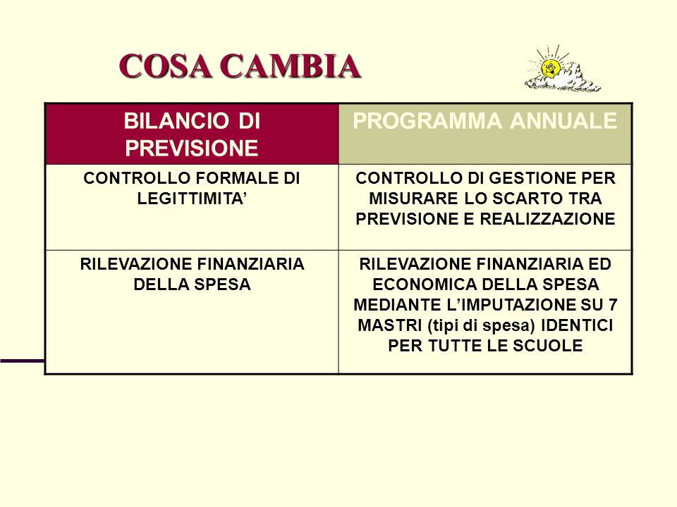 COSA CAMBIA BILANCIO DI PREVISIONE PROGRAMMA ANNUALE