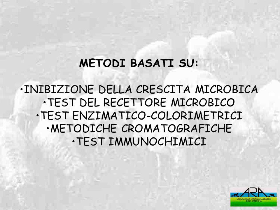 INIBIZIONE DELLA CRESCITA MICROBICA TEST DEL RECETTORE MICROBICO