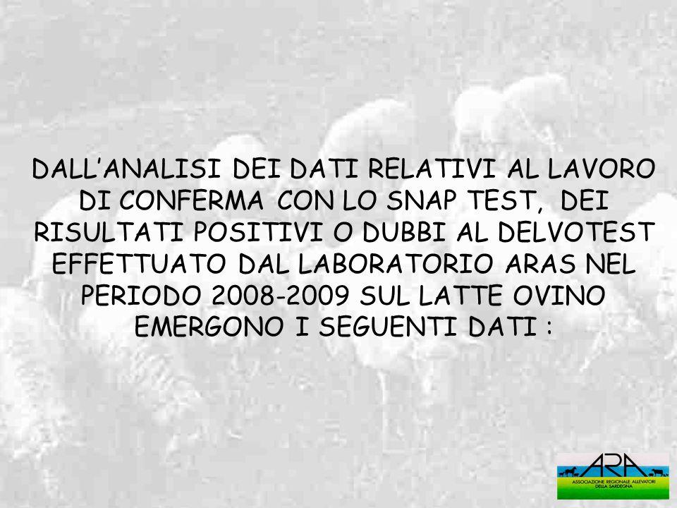 DALL'ANALISI DEI DATI RELATIVI AL LAVORO DI CONFERMA CON LO SNAP TEST, DEI RISULTATI POSITIVI O DUBBI AL DELVOTEST EFFETTUATO DAL LABORATORIO ARAS NEL PERIODO 2008-2009 SUL LATTE OVINO EMERGONO I SEGUENTI DATI :