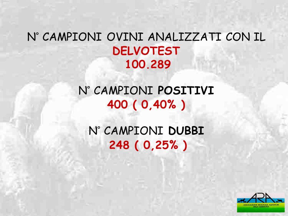 N° CAMPIONI OVINI ANALIZZATI CON IL DELVOTEST