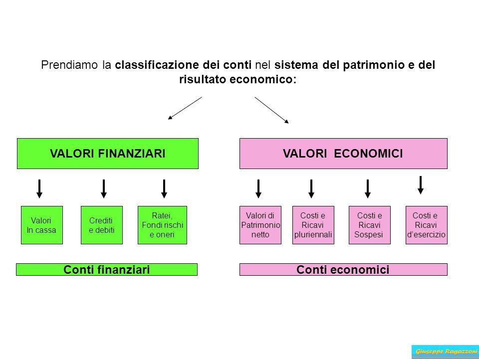 VALORI FINANZIARI VALORI ECONOMICI Conti finanziari Conti economici