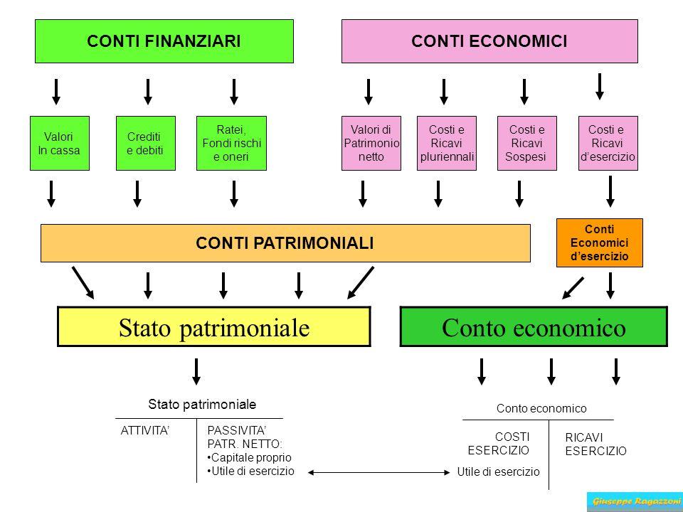 Stato patrimoniale Conto economico CONTI FINANZIARI CONTI ECONOMICI