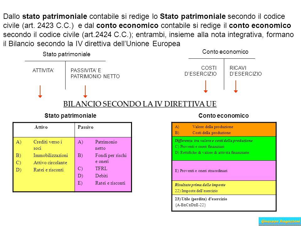 BILANCIO SECONDO LA IV DIRETTIVA UE
