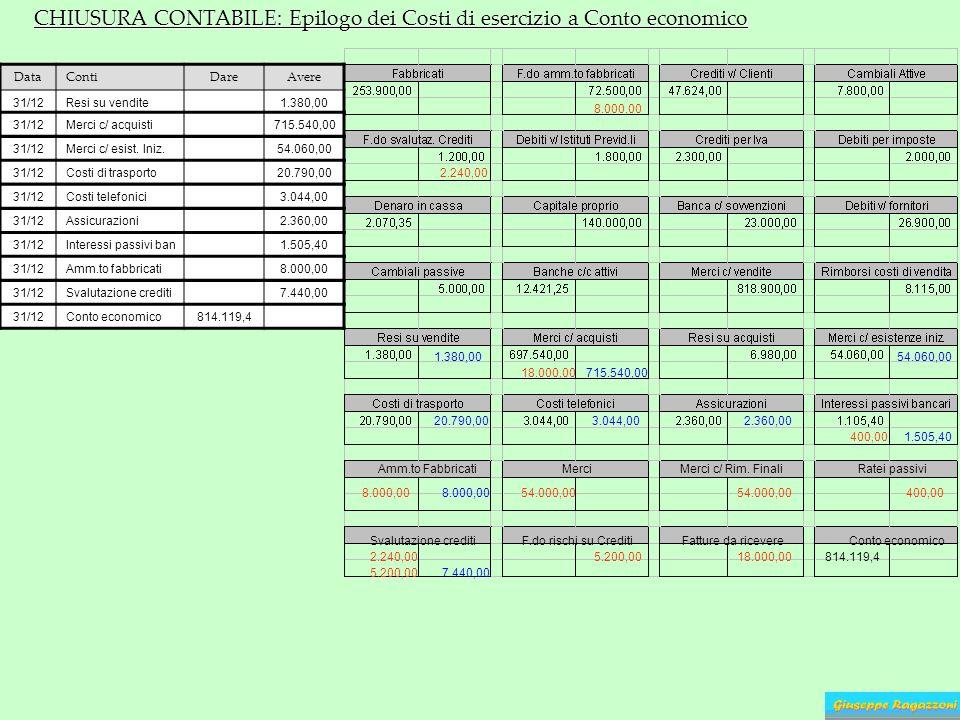 CHIUSURA CONTABILE: Epilogo dei Costi di esercizio a Conto economico