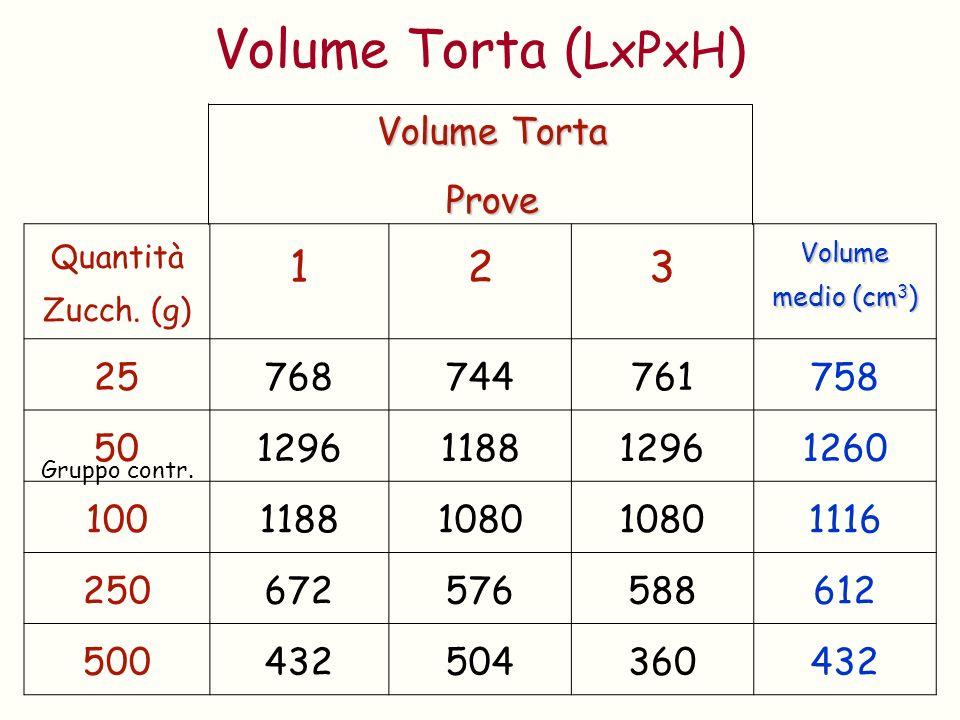 Volume Torta (LxPxH) 1 2 3 Volume Torta Prove 25 768 744 761 758 50