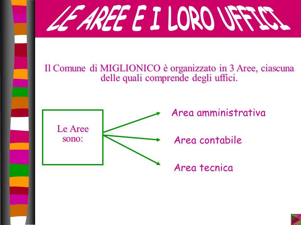 LE AREE E I LORO UFFICI Il Comune di MIGLIONICO è organizzato in 3 Aree, ciascuna delle quali comprende degli uffici.
