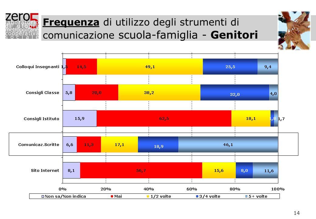 Frequenza di utilizzo degli strumenti di comunicazione scuola-famiglia - Genitori