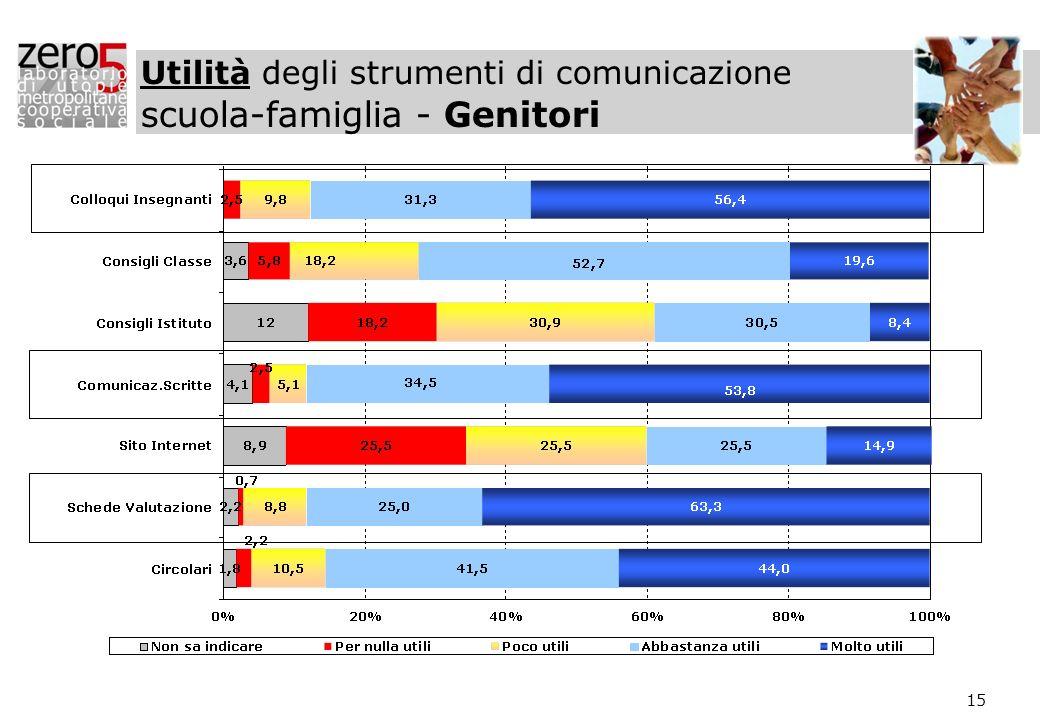 Utilità degli strumenti di comunicazione scuola-famiglia - Genitori