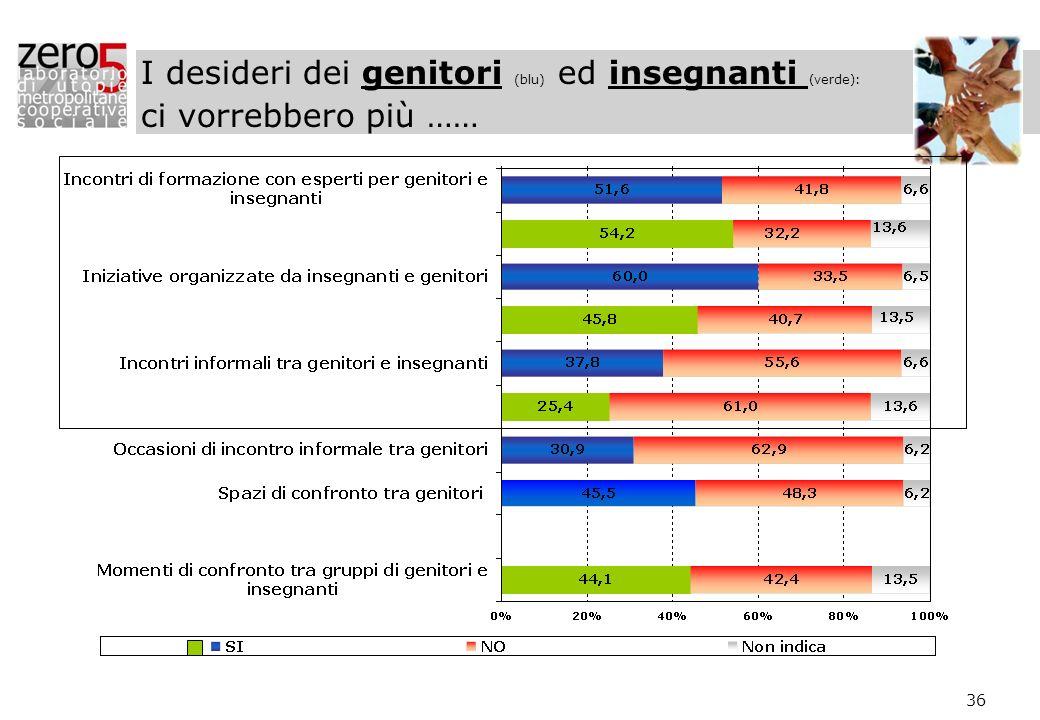 I desideri dei genitori (blu) ed insegnanti (verde): ci vorrebbero più ……