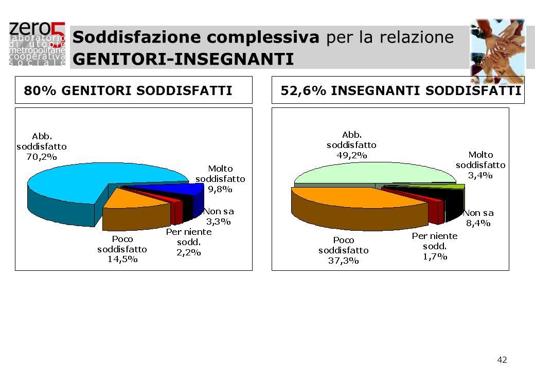 Soddisfazione complessiva per la relazione GENITORI-INSEGNANTI