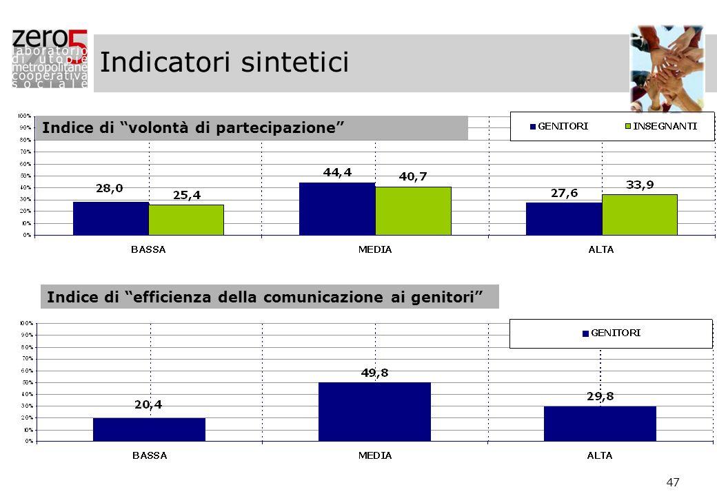 Indicatori sintetici Indice di volontà di partecipazione